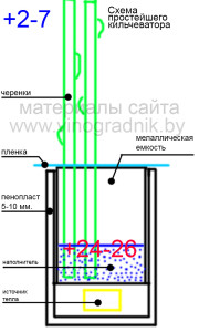 Схема простейшего кильчеватора для укоренения черенков винограда.