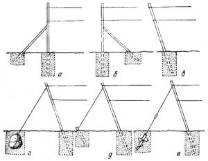 Различные методы укрепления боковых опор: а,б-уроры в-наклон в противоположную нагрузке сторону Г,д,е-различные виды якорей.